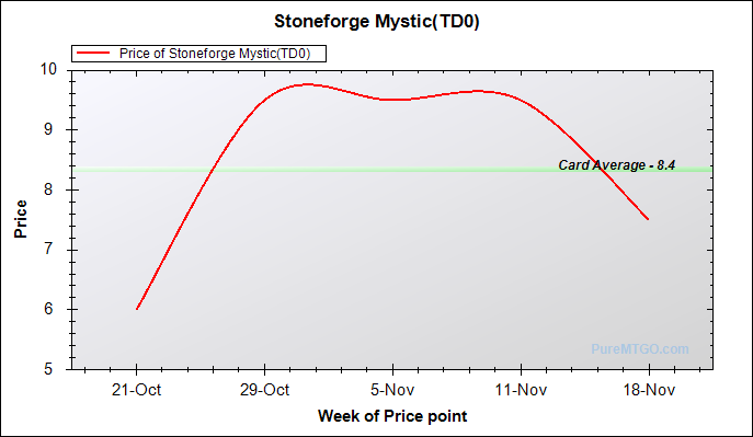 2010_11_18_stoneforge_mystic_td0.png