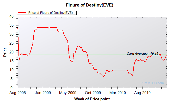 2011_01_20_figure_of_destiny_eve.png