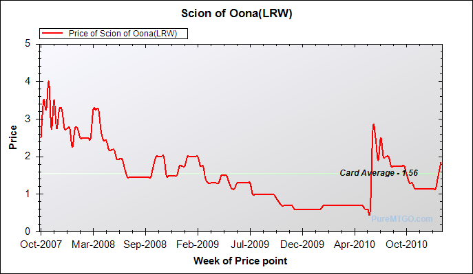 2011_01_20_scion_of_oona_lrw.png